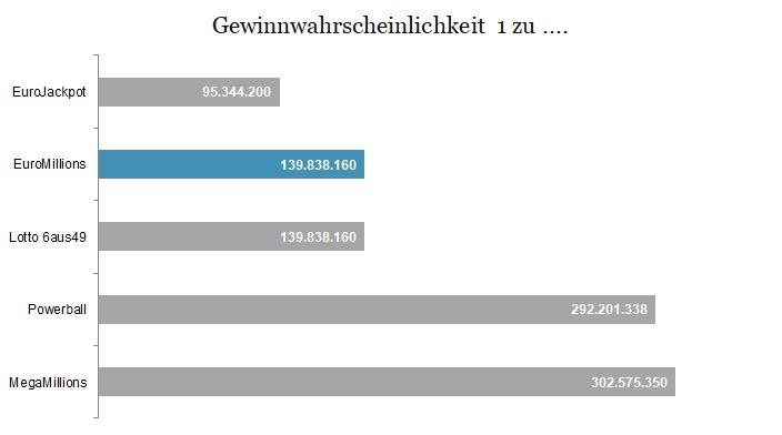 EuroMillions Gewinnchancen im Vergleich